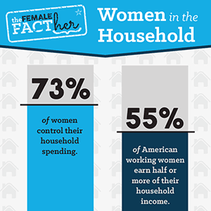 73% of women control their household spending. 55% of American working women earn half or more of their household income.