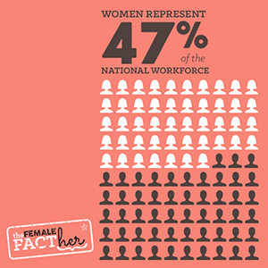 Women represent 47% of the national workforce.